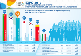 Chart of Attendance at Expo 2017